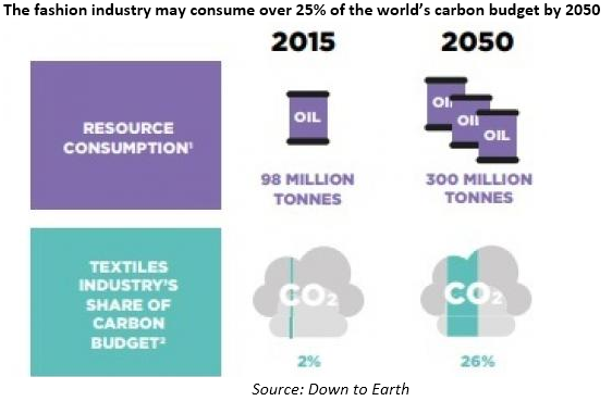 A chart showing the resource consumption and carbon emissions in the fashion industry.