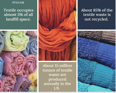 A graphic showing the amount of waste produced in the fashion industry.