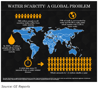 An infographic depicting water scarcity issues. Sustainable food production can help with water conservation.